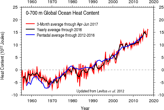 Graph of ocean heat content from NOAA