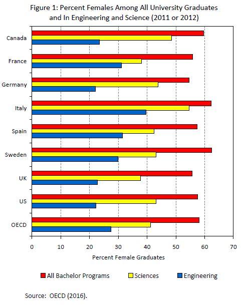 STEM - women graduates